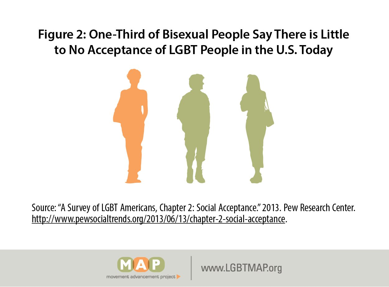 Only 1/3 of bisexual men and women feel that LGBT people are socially accepted in the U.S. #BHAM17 (via @lgbtmap) https://t.co/U3kKxchDMY