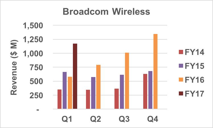 Broadcom revenue trends.