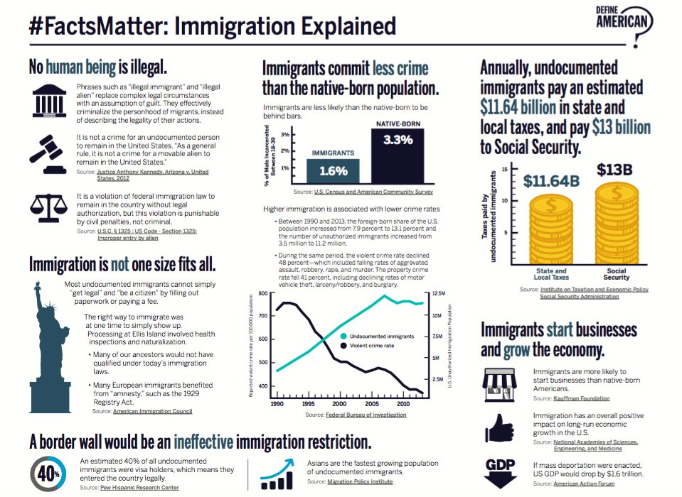 Jose Antonio Vargas On Twitter A Set Of Credible Verifiable Facts About Immigration You Can Download The Fact Sheet Here Https T Co Uzlkyhxvyo Via