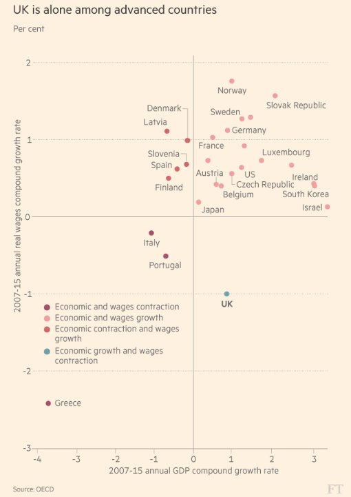 The UK is the only developed country in which wages contracted while the economy expanded https://t.co/IzRUmUo8ps https://t.co/4ql8ezj4xy