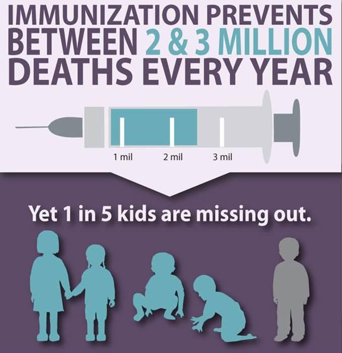 Immunization prevents between 2 & 3 million deaths every year. #VaccinesWork #GlobalImmunization https://t.co/qPHD3Vmw3C