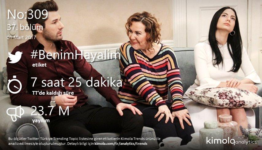 #No309 dün 37. bölüm etiketi #BenimHayalim ile Twitter Türkiye Trendle...
