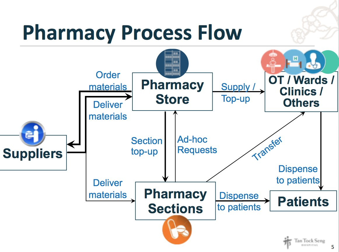 pharmacy industry value chain The 2nd annual mintz levin/ml strategies pharmacy industry  and pharmacies play in the pharmaceutical supply chain,  • discuss examples of value-based.