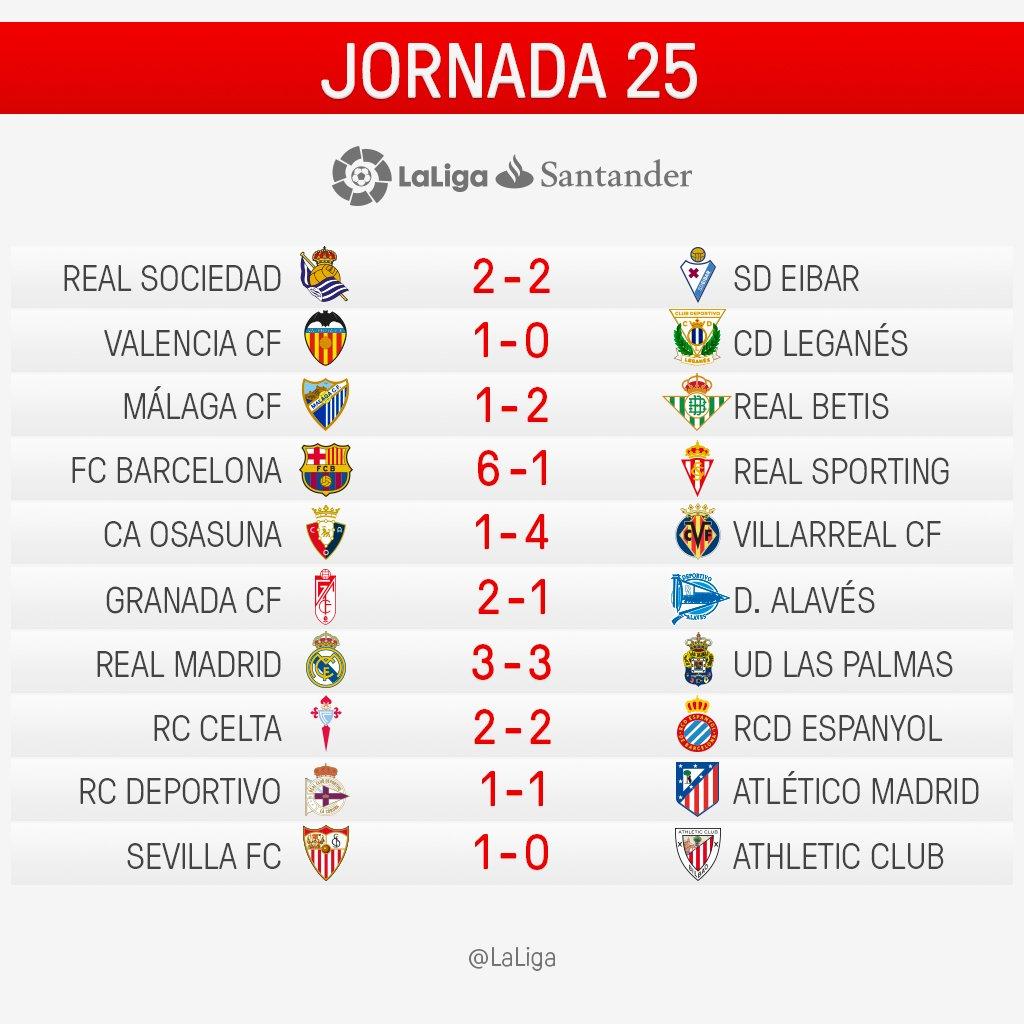 Klasemen La Liga Pekan 25