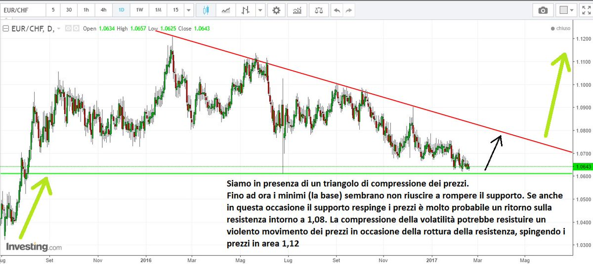 EUR/CHF -  #forex #swiss #trading<br>http://pic.twitter.com/qwm9KuboUe