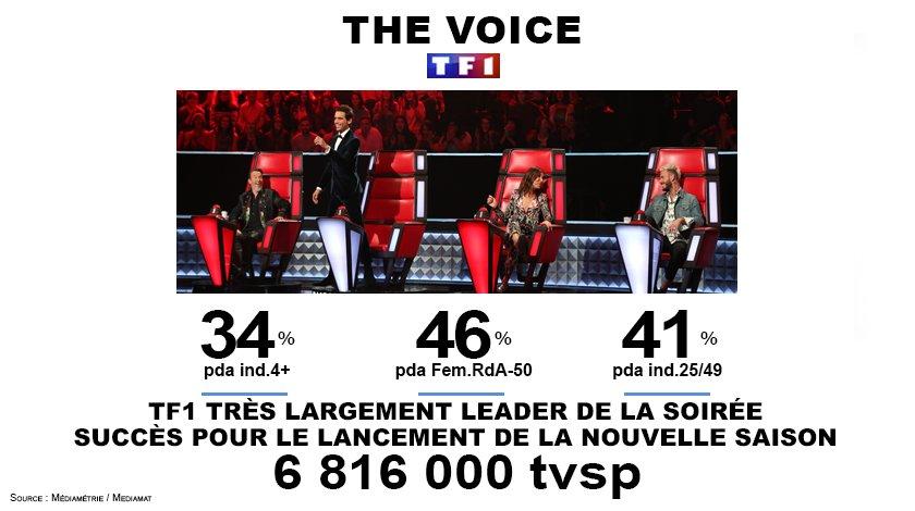 #Audiences  Carton pour le lancement de la nouvelle saison de #TheVoice  6,8M de Tvsp - 34% de PdA   46% de PdA sur Fem.RdA-50   #Bravo<br>http://pic.twitter.com/7InUYtfk4y