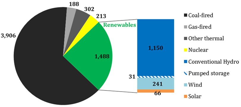 En #Chine, les énergies renouvelables ont généré 24,4% de l&#39;électricité consommée en 2016 #GoodNews #transitionenergetique #AccordDeParis. <br>http://pic.twitter.com/hl5rpltx37
