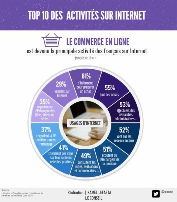 #infographie :  Top 10 des activités sur internet en France #digital par @LKConseil #ecommerce <br>http://pic.twitter.com/Pa4vBGPE8a