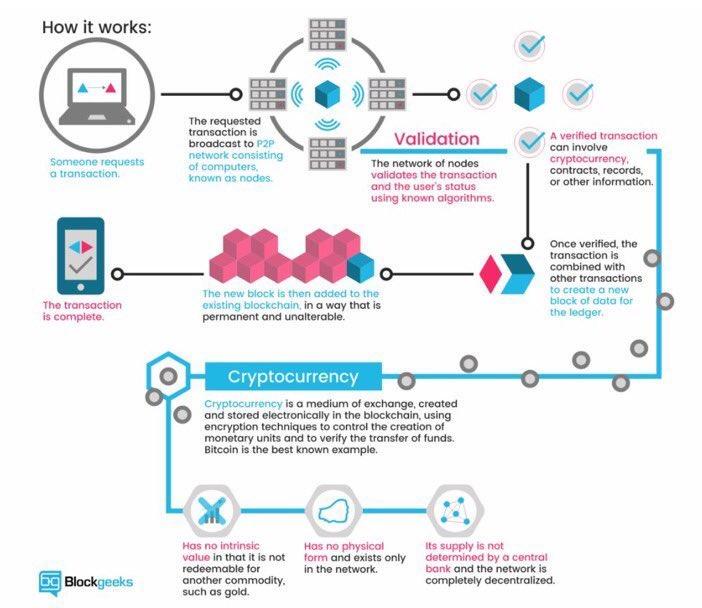 La #blockchain comment ça marche ? par @MikeQuindazzi #fintech #infographie #infographics<br>http://pic.twitter.com/AsUj3CvZf2