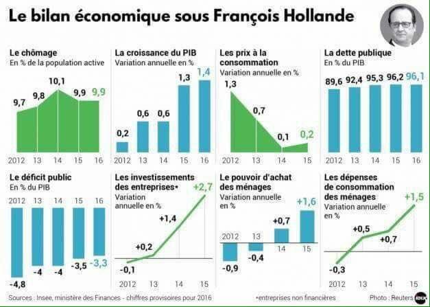 [#ECONOMIE] Le bilan de @fhollande  du chômage, du déficit et des prix conso, du PIB, des investissements et du pouvoir d&#39;achat !<br>http://pic.twitter.com/oOgDjGAiji