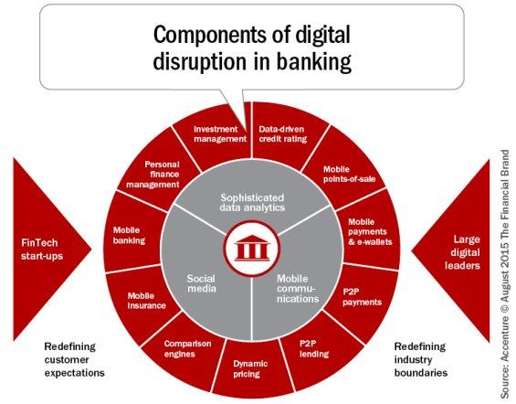 Les composantes de la #disruption #digitale pour les #banques ! #fintech #Insurtech #wallet #IA #bigdata #reseauxsociaux #blockchain #P2P<br>http://pic.twitter.com/SzUHednRuw