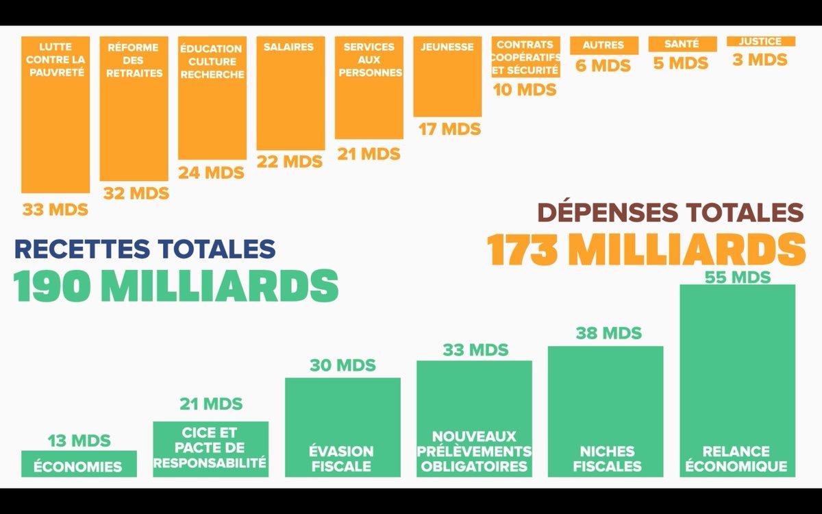 190 MDS de recettes pour 173 MDS de dépenses. Notre programme rapporte...