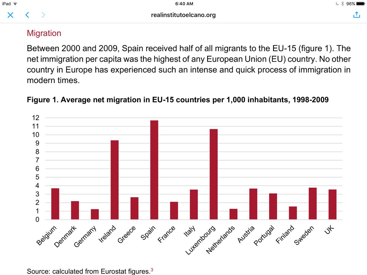 How did the European country with the highest migrant inflow remain immune to right-wing populism? Via @rielcano https://t.co/2woTAvWUnB