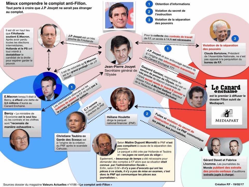 Mieux comprendre le complot anti #Fillon <br>http://pic.twitter.com/rUUPPJu2mf