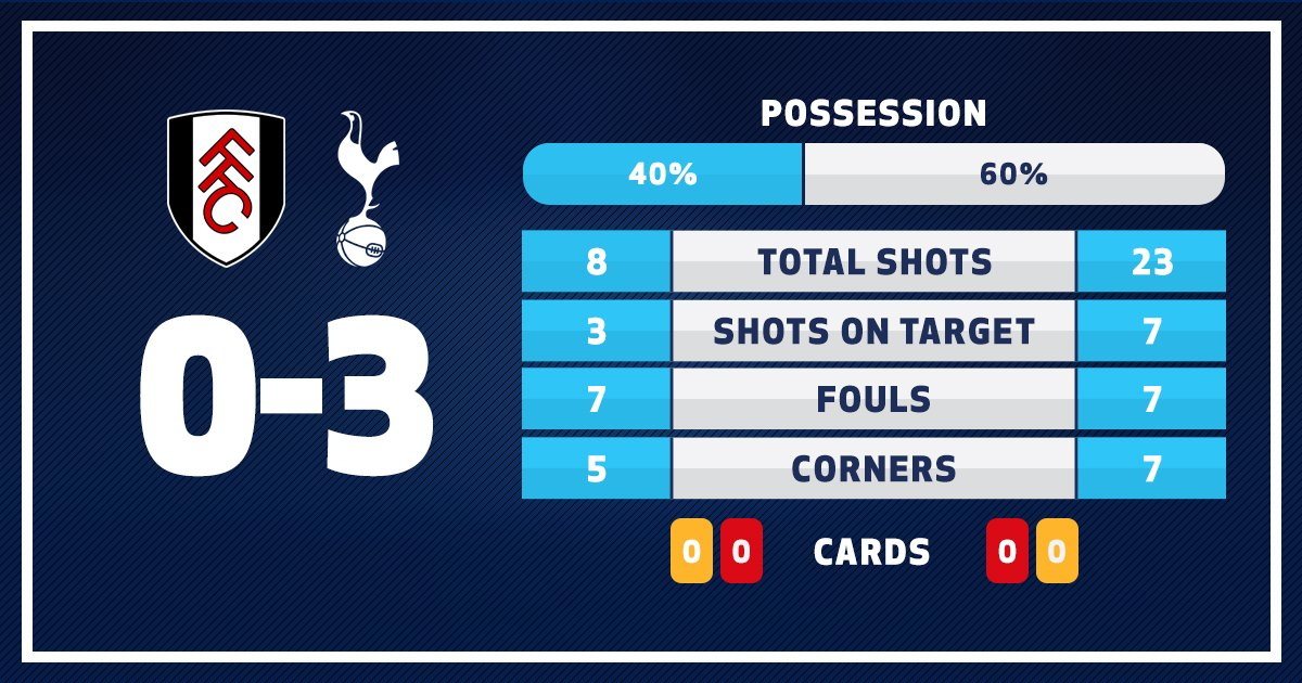 All of the key match stats from a dominant afternoon at Craven Cottage...