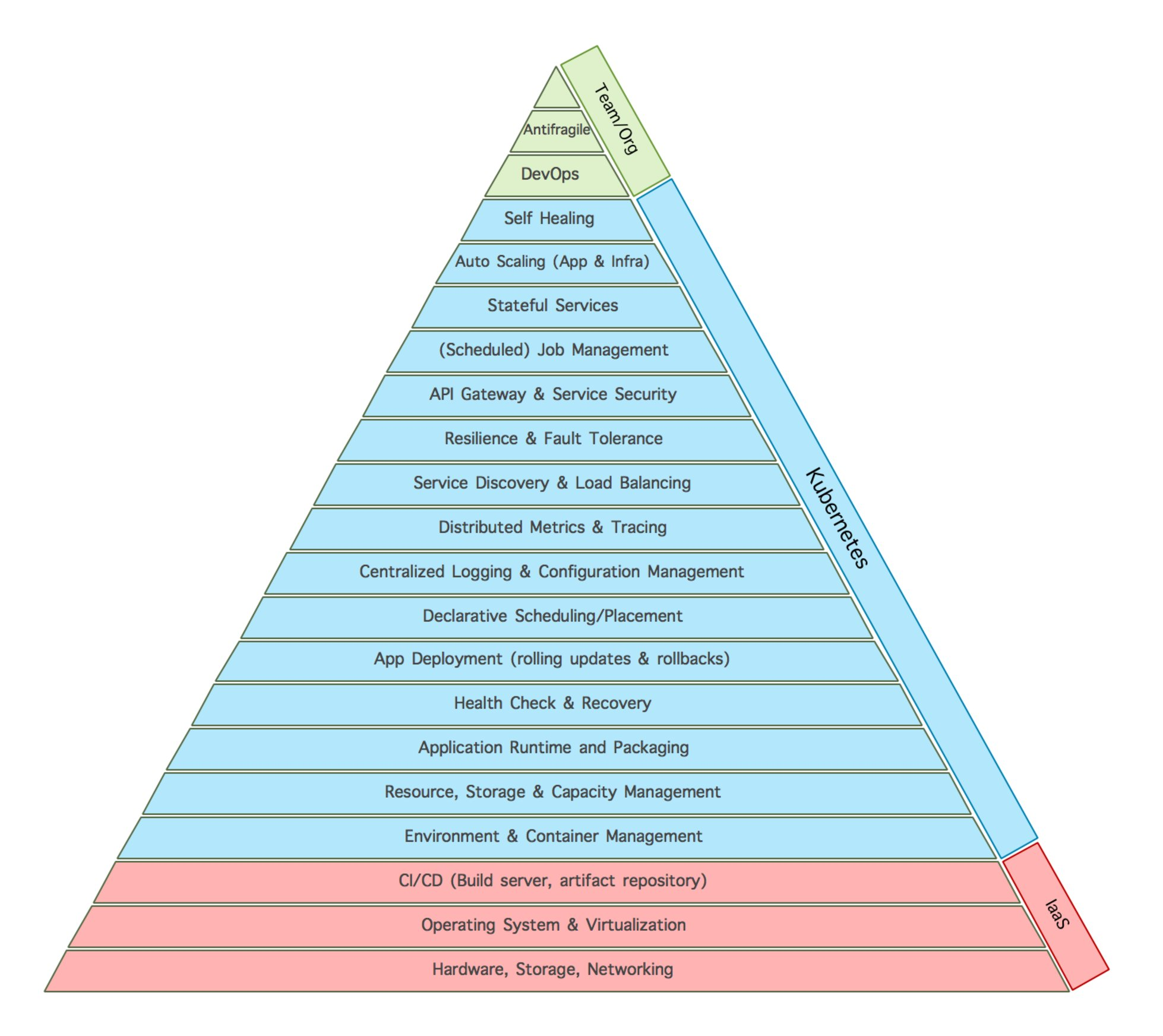 psychology hierarchy of needs American psychologist abraham maslow is best known for creating maslow's hierarchy of needs, a theory of psychological health.