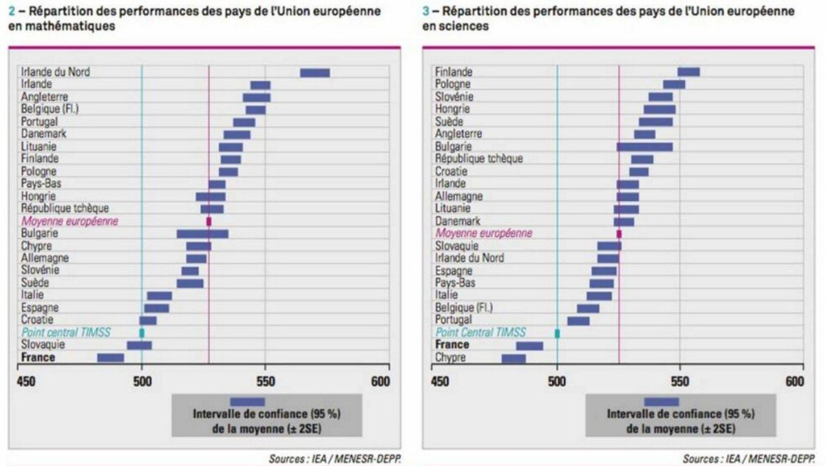 Etude 2016 de l&#39;&#39;IEA (Association internationale pour l&#39;évaluation des performances scolaires) #science  https:// amp.lepoint.fr/2086494  &nbsp;   #NoComment<br>http://pic.twitter.com/WUvKBysWNk