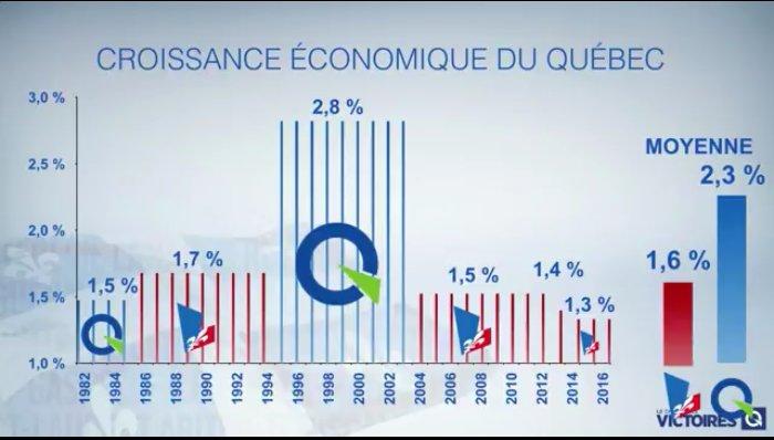 Le parti de l&#39;économie au #Québec, c&#39;est le @partiquebecois. #PolQc #PQ #Économie #congresCNJPQ<br>http://pic.twitter.com/5N8chMLWBt