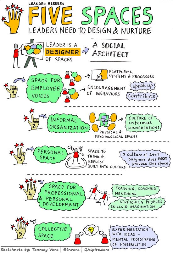 Mindshift On Twitter Quot Leaders Are Social Architects