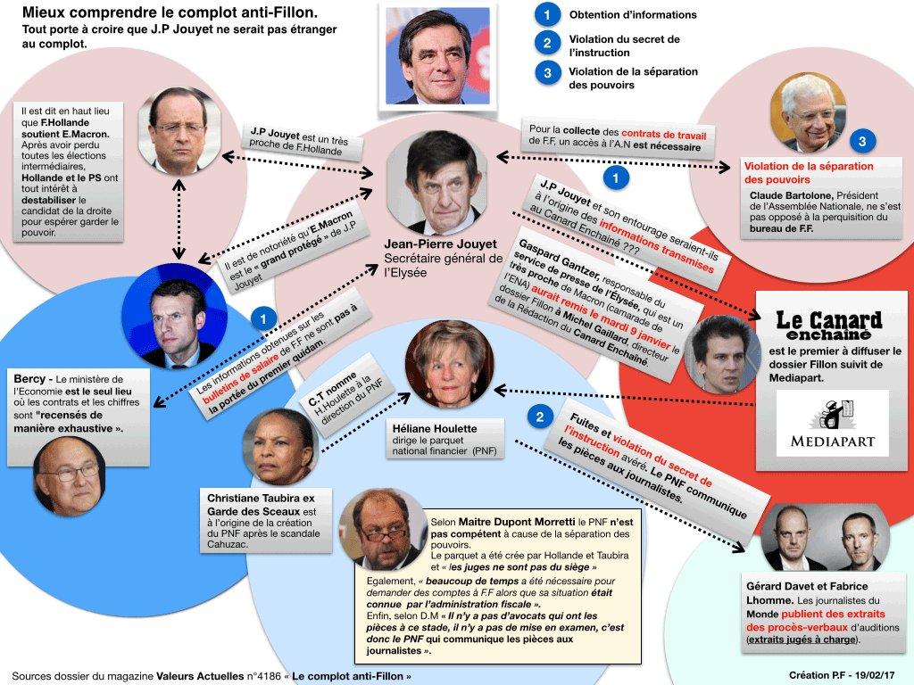 Complot contre #fillon : infographie pour mieux comprendre les initiateurs du complot (dernière version) <br>http://pic.twitter.com/c8Pr3OxDT5
