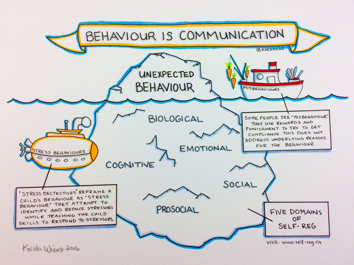 behavior and communication Find and save ideas about student behavior log on pinterest | see more ideas about progress report template behavior communication log wimberly wimberly hopkins can we tweak this to use for our kids who need more frequent parent communication.