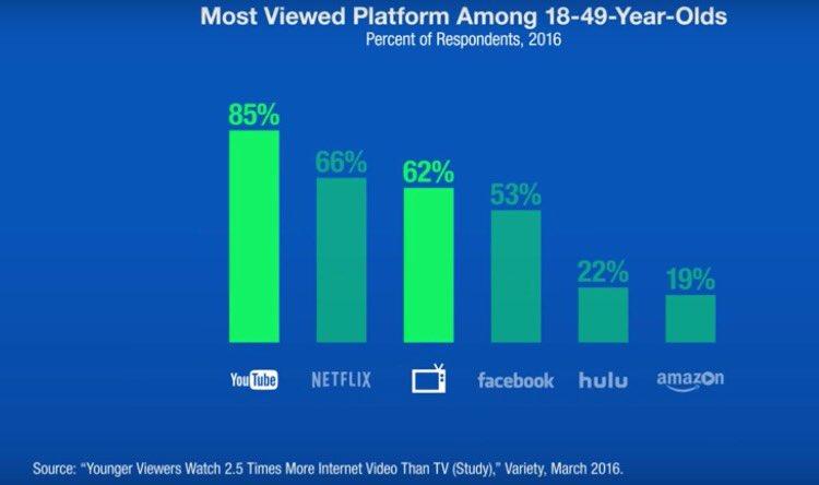 [#Video] #Youtube 1ère plateforme vidéo devant #Netflix, la TV  et #Facebook sur les 18-49 ans aux US @MathieuFlex<br>http://pic.twitter.com/1G2gXALgsn