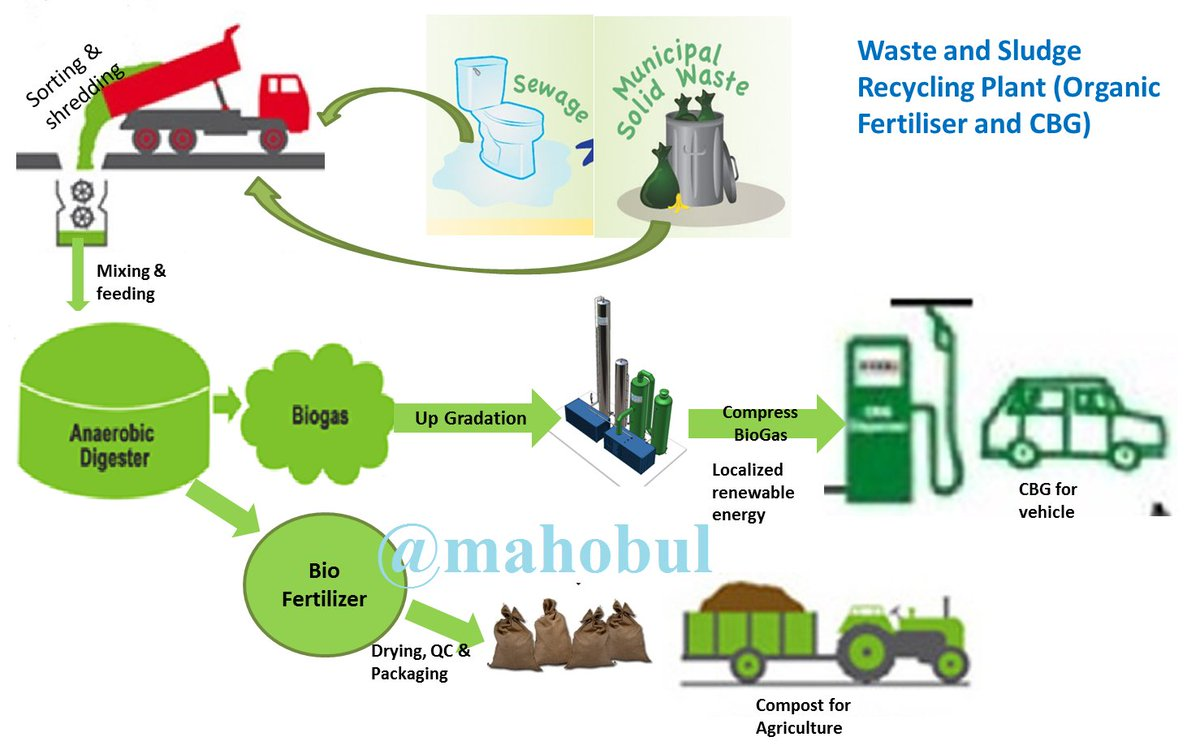 CompressedBioGas hashtag on Twitter