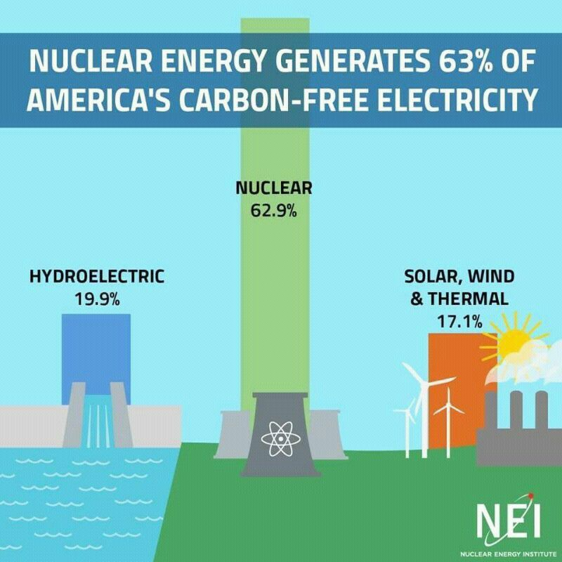 #NuclearCommissionSAust #uranium #thorium Do you want to shut down or limit #nuclear? Then you care nought for the environment<br>http://pic.twitter.com/EVGrAPOBbX