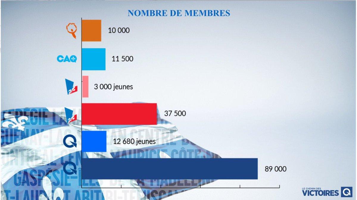 Proportion de jeunes au #PLQ: 8% Proportion de jeunes au #PQ: 14,2% Message des #médias: le PQ est un parti de vieux ! #PolQc<br>http://pic.twitter.com/W9MQgGdB0i
