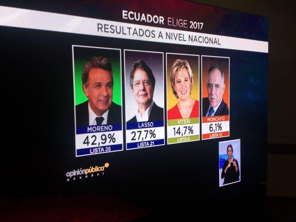 ¡Otro triunfo contundente del pueblo ecuatoriano! https://t.co/akZbPmztWV