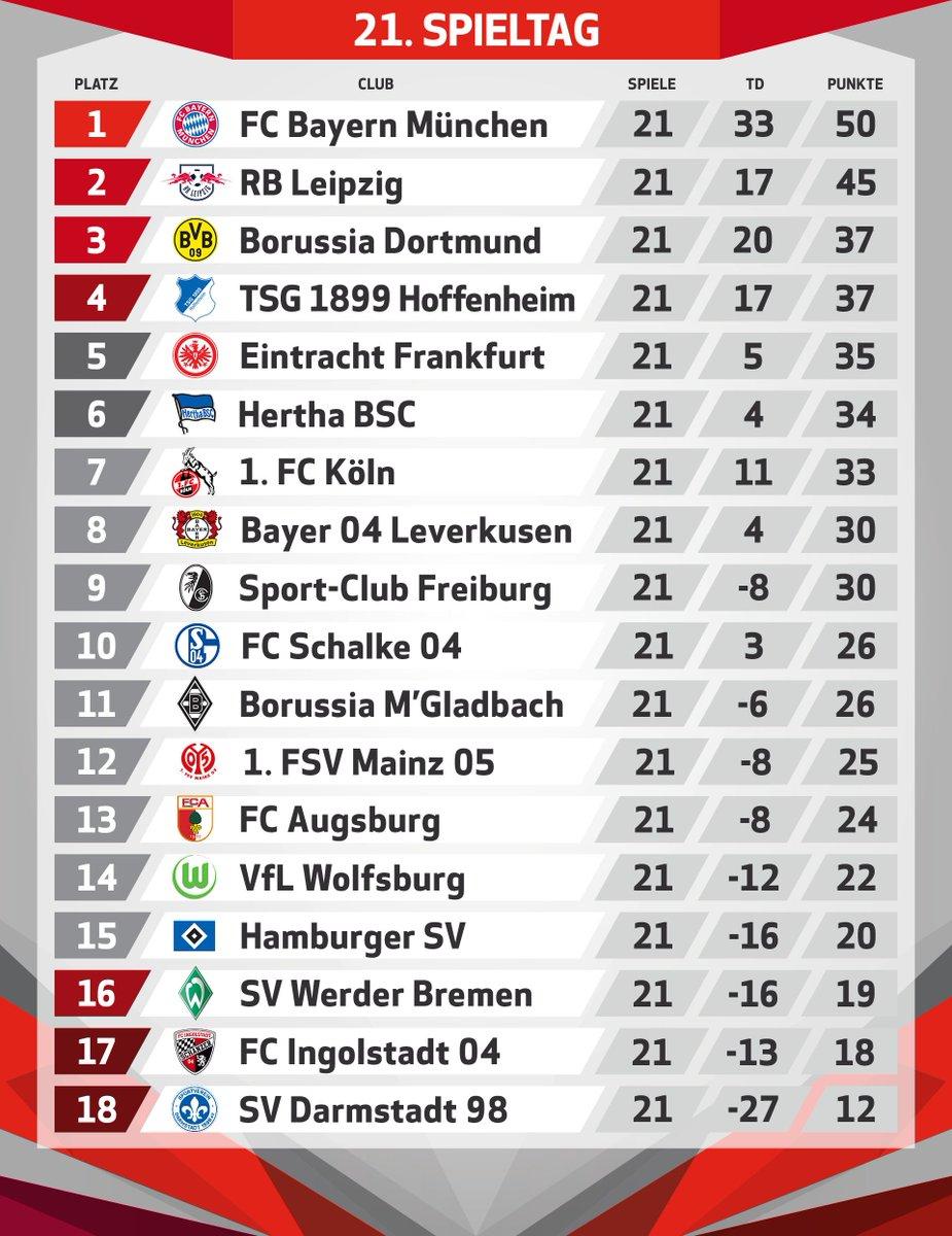 Bundesliga 2021 18 Tabelle