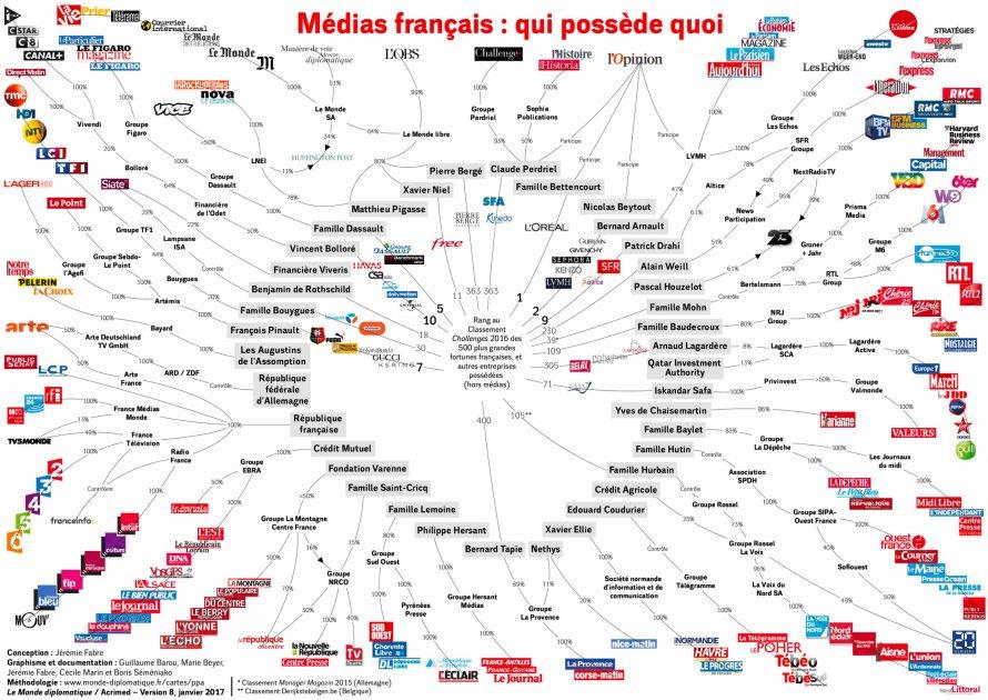 [infographie] Médias : sauf exceptions, les médias aux mains des puissances d&#39;argent  http:// ow.ly/V2SF3099Wzf  &nbsp;   #medias #infographics <br>http://pic.twitter.com/gWxgANZ1N1