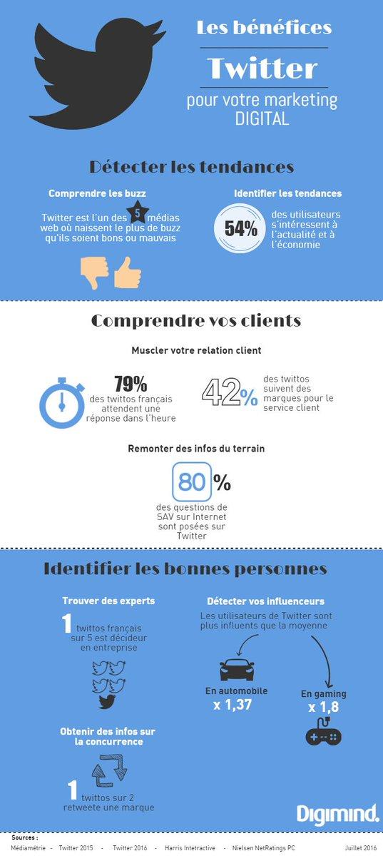[Infographie] Les bénéfices de Twitter pour votre marketing digital - #socialmedia #webmarketing :  https:// blog.digimind.com/fr/fr-bp/infog raphie-twitter-marketing-digital/ &nbsp; … <br>http://pic.twitter.com/Cq3zt8r2eV