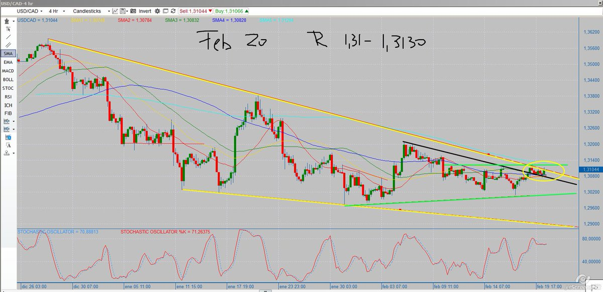 #usdcad keeping eyes at this R 1.3130 #watchlist @ForexStopHunter #dxy #oil #cad<br>http://pic.twitter.com/gSmFyMTzAy