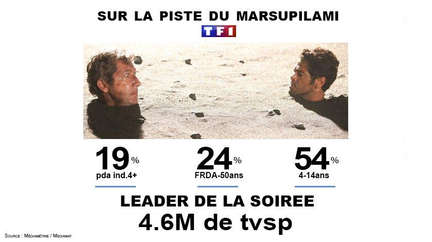 #Audiences #TF1 &#39;Sur la piste du Marsupilami&#39; leader hier soir avec 4.6M et une belle perf sur les enfants 4-14ans !<br>http://pic.twitter.com/j1R8EgcgcE