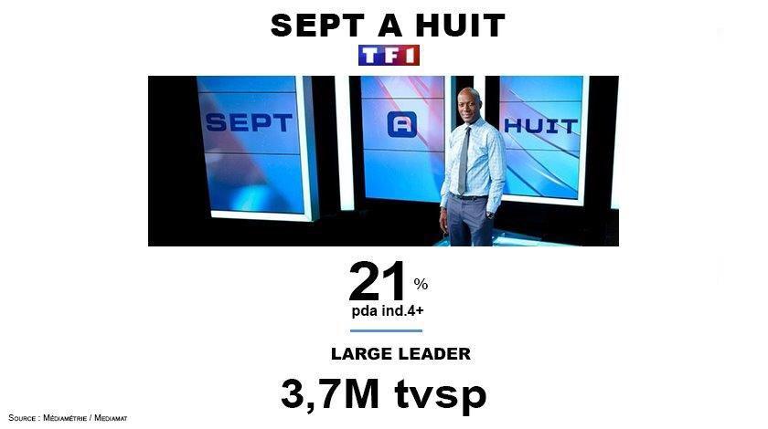 #Audiences  @7a8 large leader jusqu&#39;à 4,8M tvsp @harryroselmack @TF1<br>http://pic.twitter.com/WjRjbYJgYw