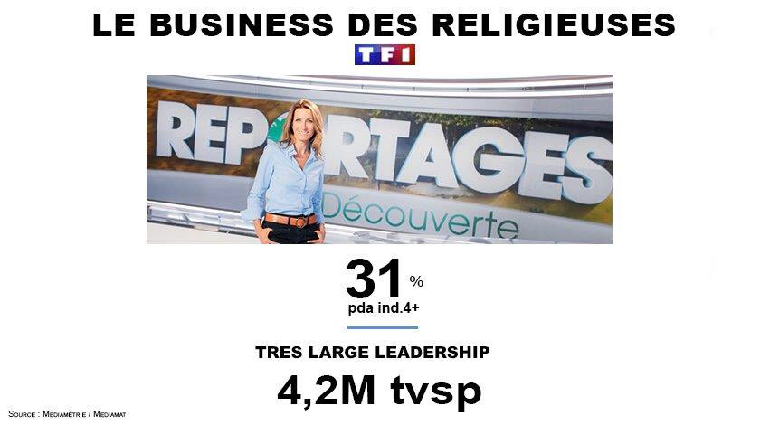 #Audiences  #ReportagesDécouverte très large leader à 4,2M tvsp  @TF1 @ACCoudray<br>http://pic.twitter.com/0IP6AkcP9b
