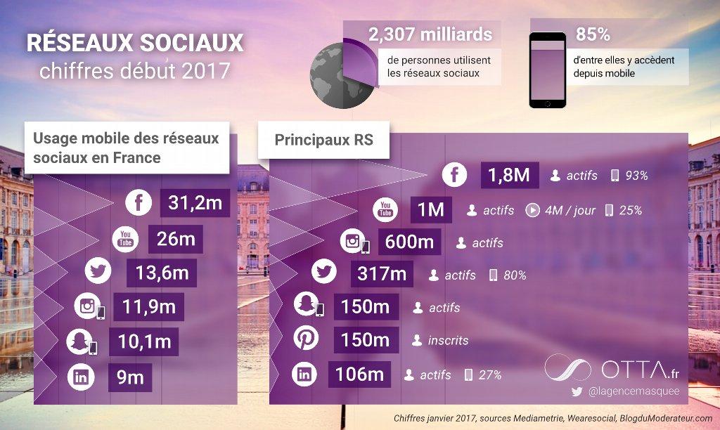 Les chiffres des réseaux sociaux en 2017 ! #socialmedia <br>http://pic.twitter.com/89caXmyfTf