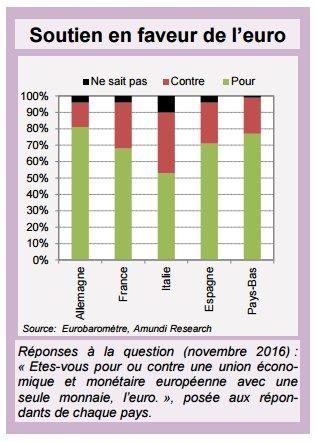 """[Invest Instit] Expert talk : """" Risque politique : la France sous les projecteurs au 1er semestre 2017"""" #ZoneEuro  http:// research-center.amundi.com/page/Article/2 017/Weekly-17th-February-2017 &nbsp; … <br>http://pic.twitter.com/eObxl5fcPa"""