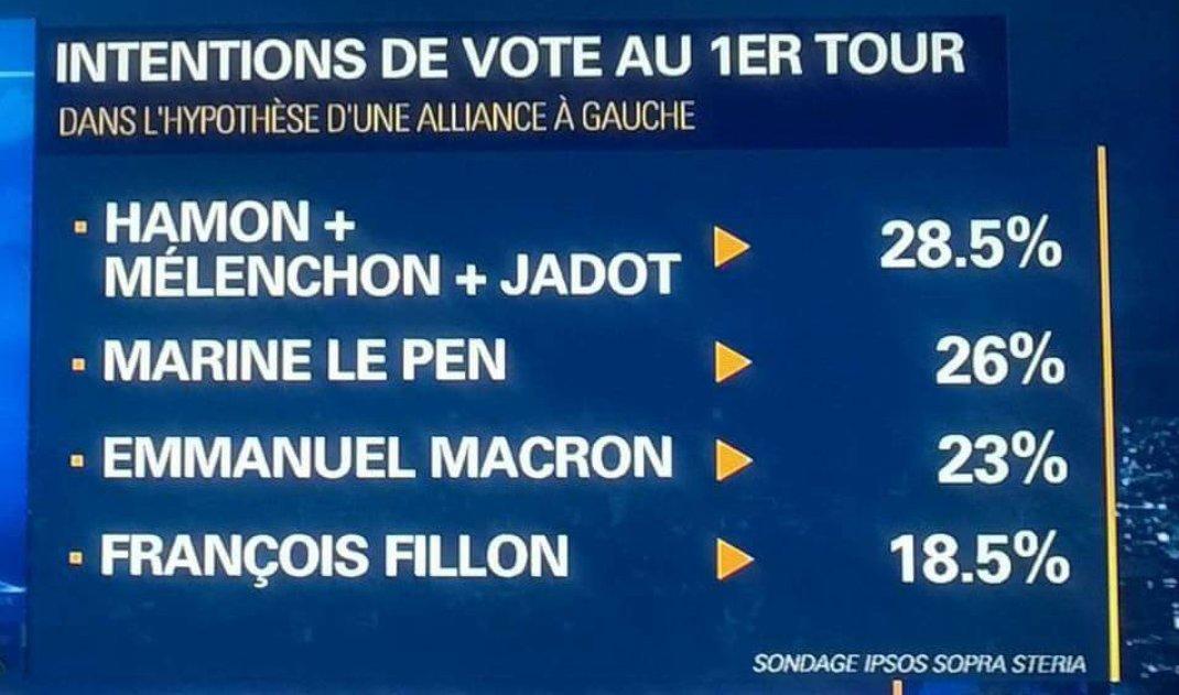 Avec l&#39;union, la Gauche peut être en tête au premier tour #Presidentielle2017 ! Signons les pétitions #1maispas3 !  http:// 1maispas3.org  &nbsp;  <br>http://pic.twitter.com/185U6n2bEK