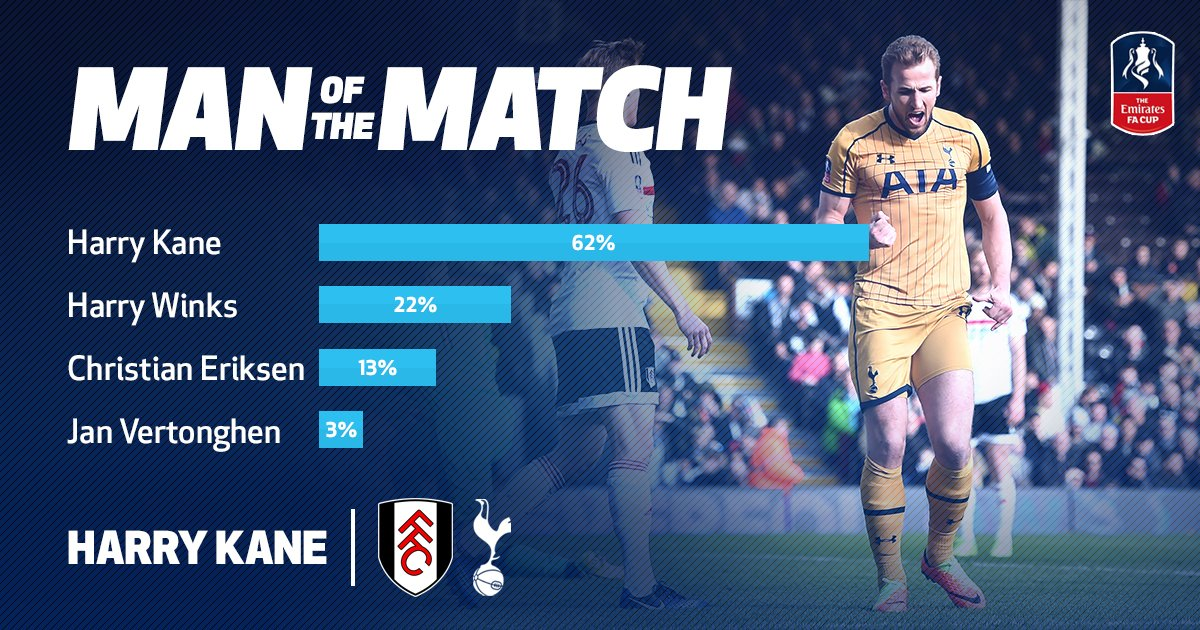 Hat-trick hero @HKane is your Man of the Match v Fulham!   #OneOfOurOw...