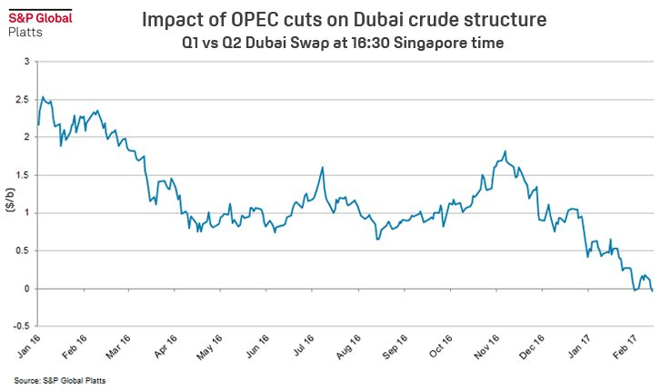 impact of opec Opec still holds lots of sway in the oil market the organization of oil-producing nations has had quite an impact on the price of crude over the past year.