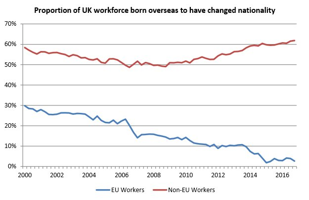 The  http:// Chief-Exec.com  &nbsp;   Chart of the Week looks at the proportion of overseas-born UK workers and how many have changed #citizenship <br>http://pic.twitter.com/PzKbC8Sf2s