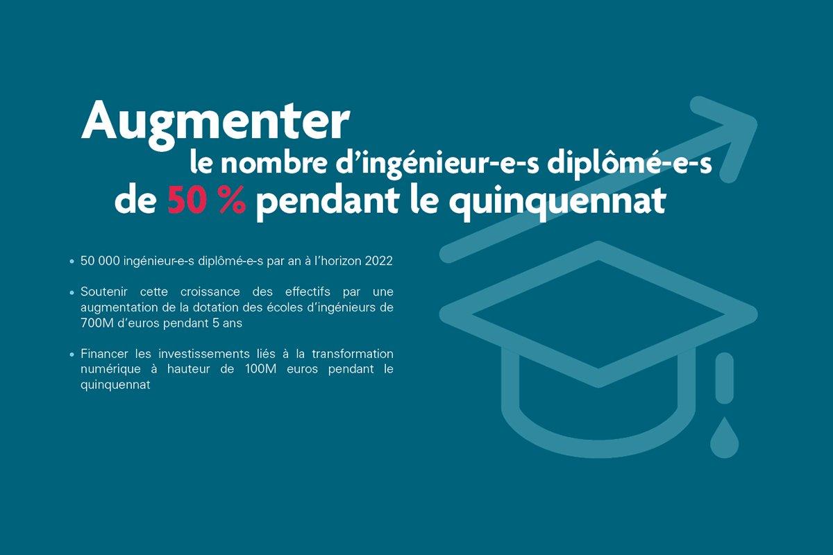Première #propositionsCDEFI #presidentielle2017 : augmenter le nombre d'ingénieur-e-s diplômé-e-s de 50% pendant le prochain quinquennat <br>http://pic.twitter.com/e3PFcXAFKT