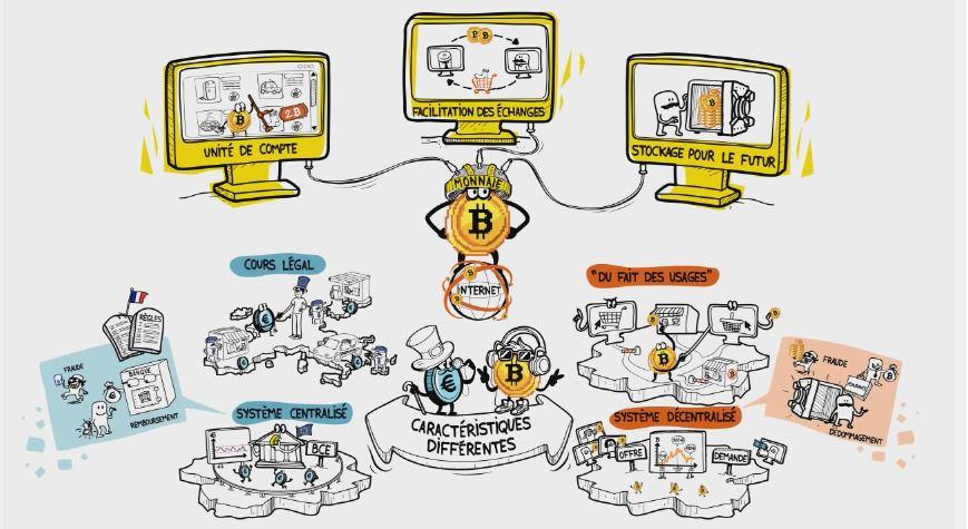 Le #bitcoin est-il une #monnaie comme les autres ? Réponse en #video :   http:// bit.ly/2kZ1OIQ  &nbsp;   @Dessinemoileco 2/4<br>http://pic.twitter.com/3VQDFQV0GD