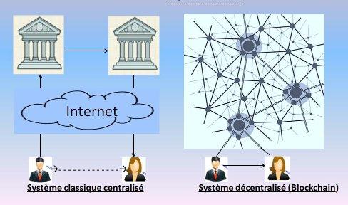 1 dossier sur la #blockchain, innovation à l'origine du #bitcoin :  http:// bit.ly/2m4zllS  &nbsp;   @banquedefrance 3/4<br>http://pic.twitter.com/S74VGORg8C