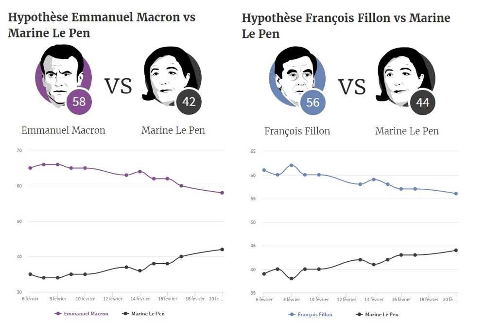 #Presidentielle2017 Sondage : Marine Le Pen réduit l&#39;écart au second tour  http:// po.st/UiRvs7  &nbsp;  <br>http://pic.twitter.com/q9Txvnuz9h