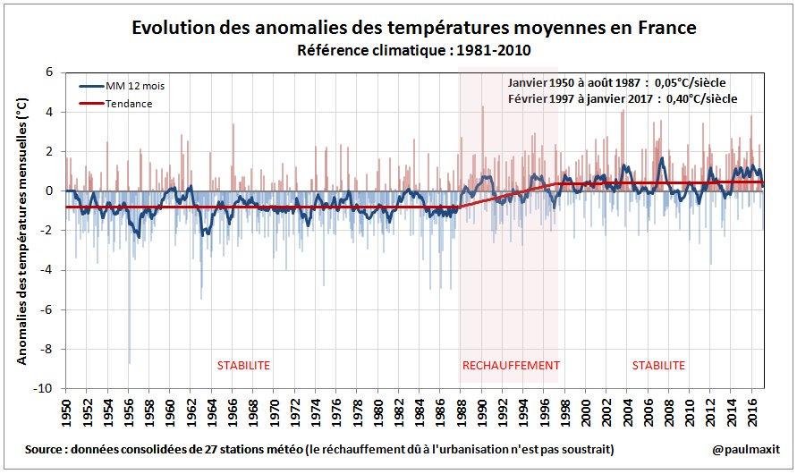 #climat Joyeux anniversaire : 20 ans SANS RÉCHAUFFEMENT EN FRANCE ! <br>http://pic.twitter.com/Ghe5ZwVdFp