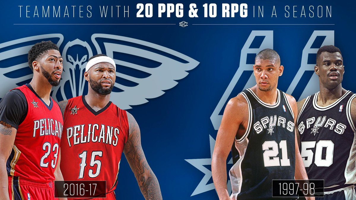 Anthony Davis & DeMarcus Cousins are the 1st teammates to average 20 Pts & 10 Reb in a season since Tim Duncan & David Robinson (1997-98).
