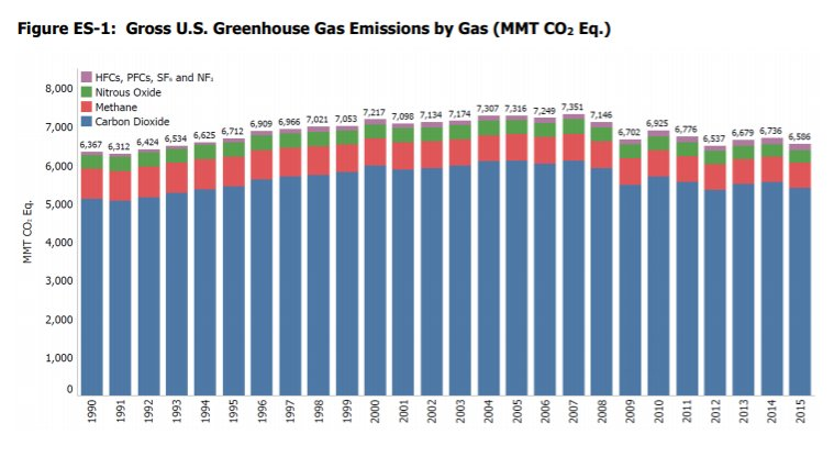 US greenhouse gas pollution falls below 1994 levels, EPA: https://t.co/XAb3RVYYjy https://t.co/7g8G8kk8Et
